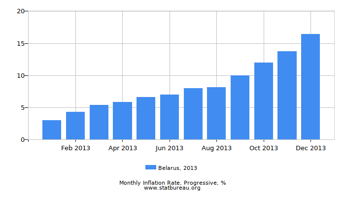 2013 Belarus Progressive Inflation Rate