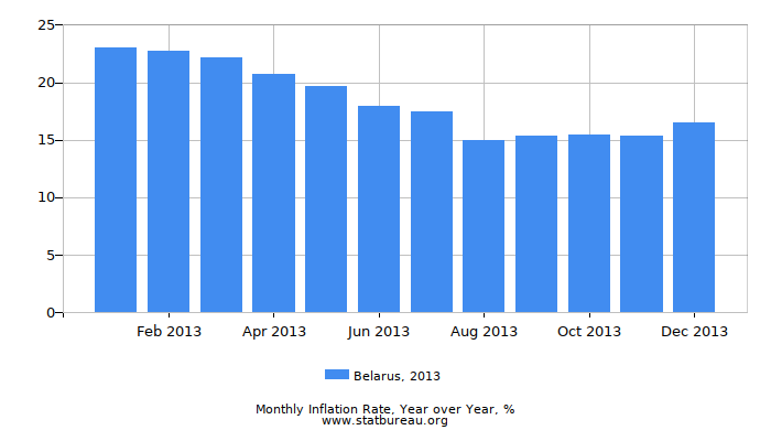 2013 Belarus Inflation Rate: Year over Year