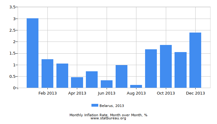 2013 Belarus Inflation Rate: Month to Month
