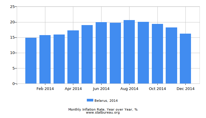 2014 Belarus Inflation Rate: Year over Year