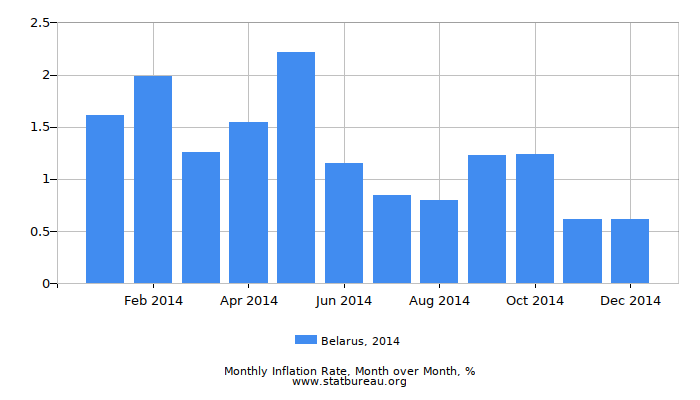 2014 Belarus Inflation Rate: Month to Month