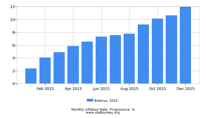 2015 Belarus Progressive Inflation Rate