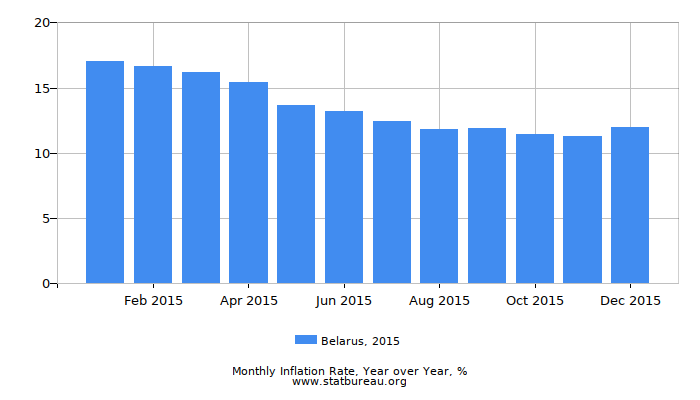 2015 Belarus Inflation Rate: Year over Year