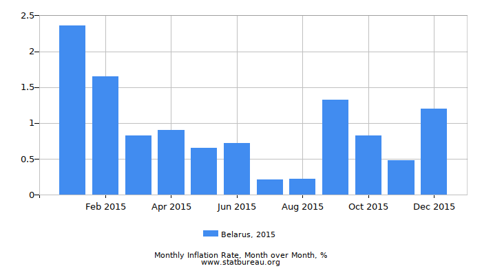 2015 Belarus Inflation Rate: Month to Month