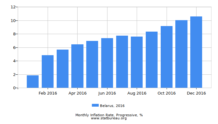 2016 Belarus Progressive Inflation Rate