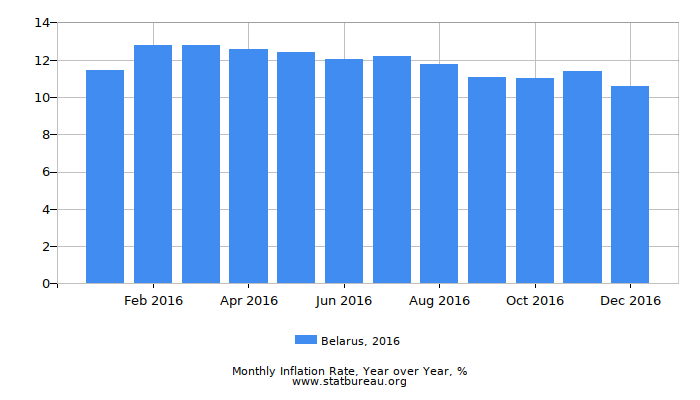 2016 Belarus Inflation Rate: Year over Year