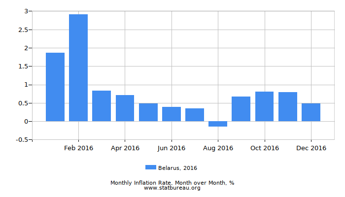 2016 Belarus Inflation Rate: Month to Month