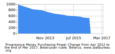 Dynamics of Money Purchasing Power Change in Time due to Inflation, Belarusian ruble, Belarus