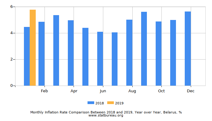 Monthly Inflation Rate Comparison Between 2018 and 2019, Year over Year, Belarus