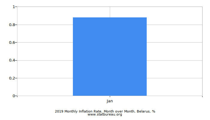 2017 Monthly Inflation Rate, Month over Month, Belarus