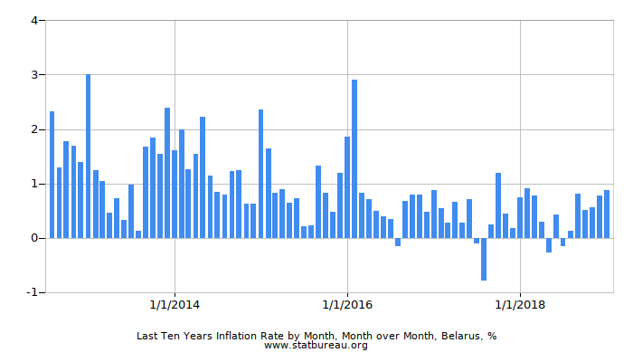 Last Ten Years Inflation Rate by Month, Month over Month, Belarus