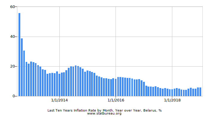 Last Ten Years Inflation Rate by Month, Year over Year, Belarus