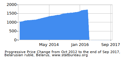 Dynamics of Price Change in Time due to Inflation, Belarusian ruble, Belarus