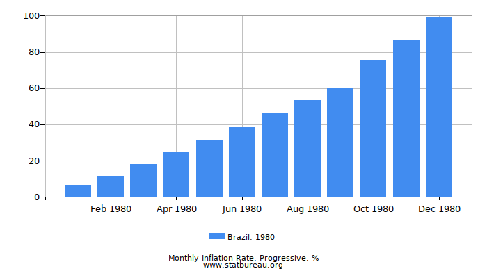 1980 Brazil Progressive Inflation Rate