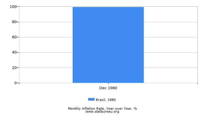 1980 Brazil Inflation Rate: Year over Year
