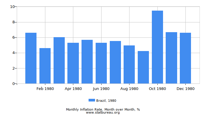 1980 Brazil Inflation Rate: Month to Month