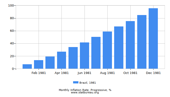 1981 Brazil Progressive Inflation Rate