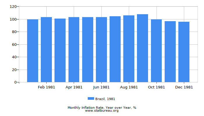 1981 Brazil Inflation Rate: Year over Year