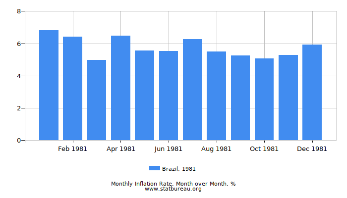 1981 Brazil Inflation Rate: Month to Month