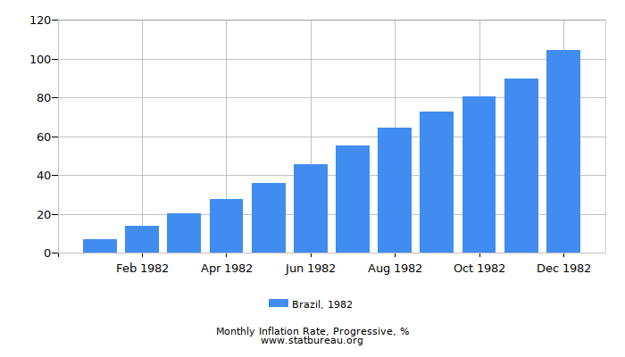 1982 Brazil Progressive Inflation Rate