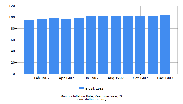 1982 Brazil Inflation Rate: Year over Year