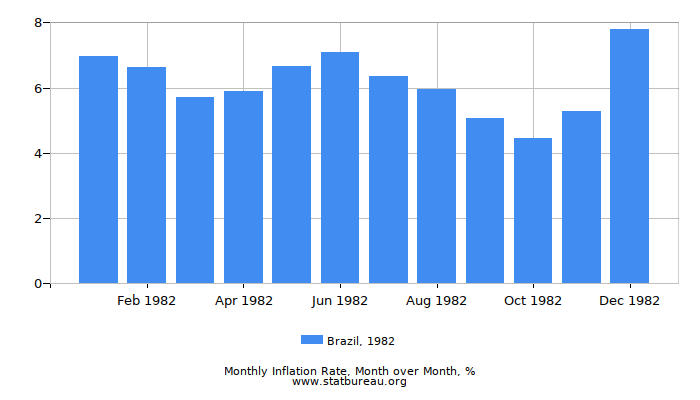 1982 Brazil Inflation Rate: Month to Month