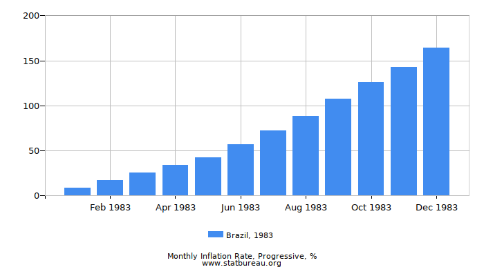 1983 Brazil Progressive Inflation Rate
