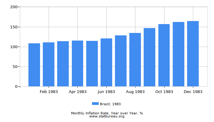 1983 Brazil Inflation Rate: Year over Year