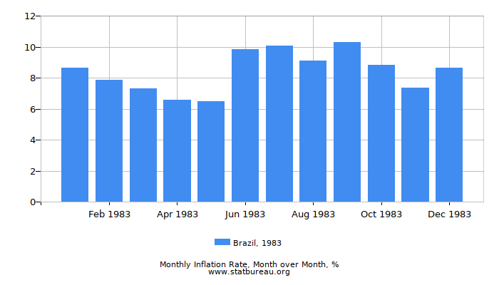 1983 Brazil Inflation Rate: Month to Month