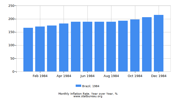 1984 Brazil Inflation Rate: Year over Year