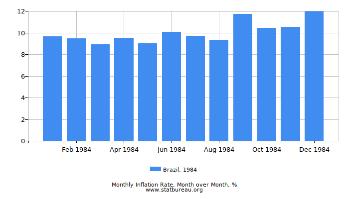 1984 Brazil Inflation Rate: Month to Month