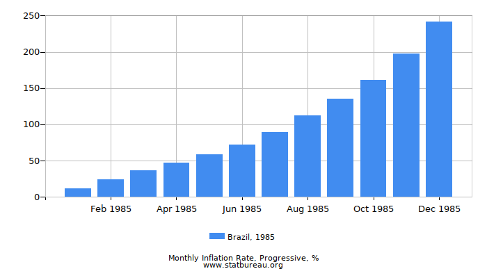 1985 Brazil Progressive Inflation Rate