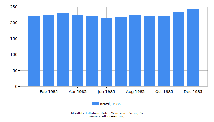 1985 Brazil Inflation Rate: Year over Year