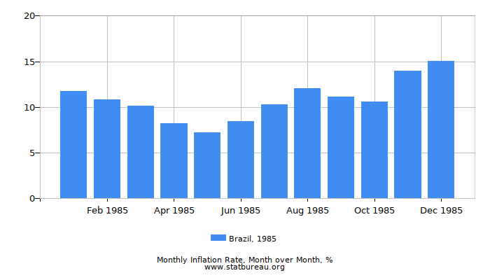 1985 Brazil Inflation Rate: Month to Month