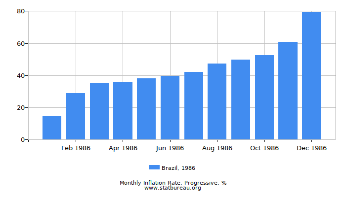 1986 Brazil Progressive Inflation Rate