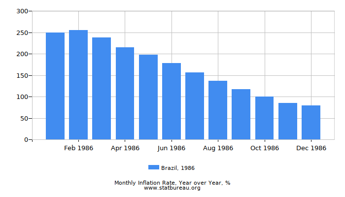 1986 Brazil Inflation Rate: Year over Year