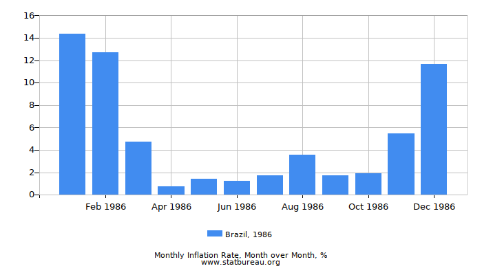 1986 Brazil Inflation Rate: Month to Month