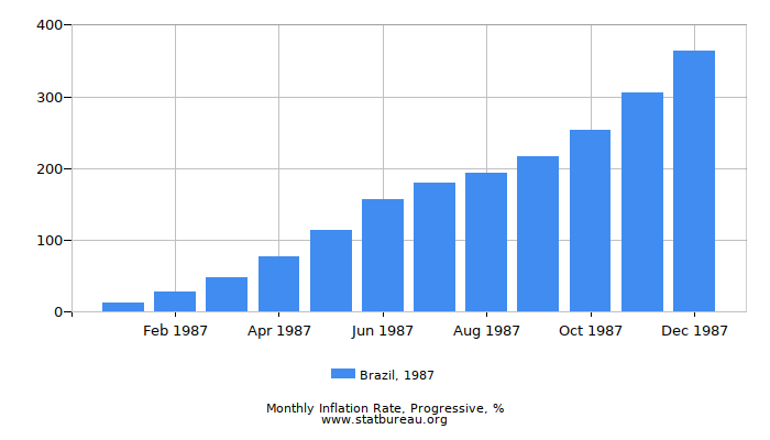 1987 Brazil Progressive Inflation Rate