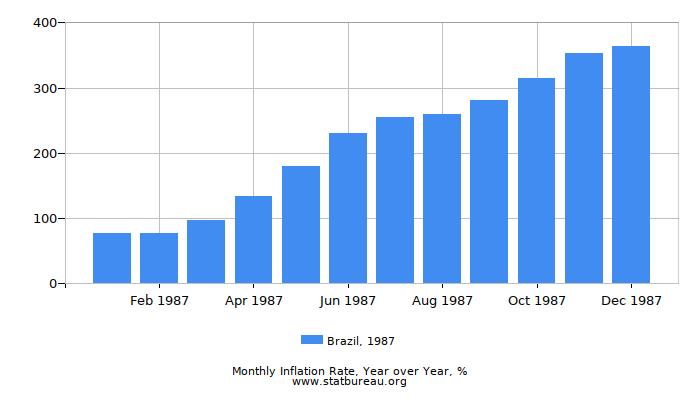 1987 Brazil Inflation Rate: Year over Year
