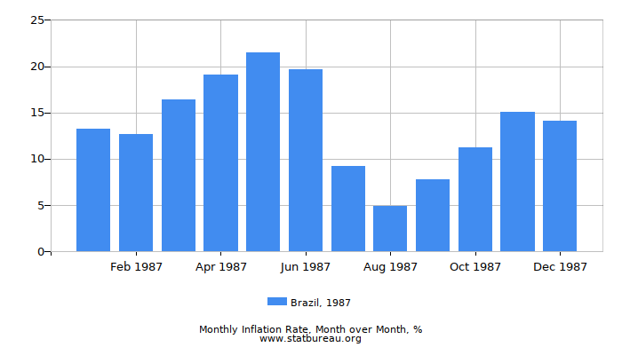 1987 Brazil Inflation Rate: Month to Month