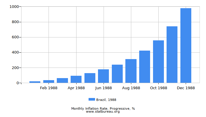 1988 Brazil Progressive Inflation Rate