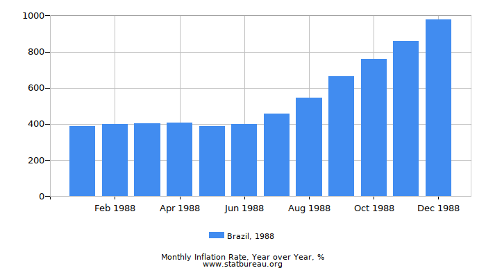 1988 Brazil Inflation Rate: Year over Year