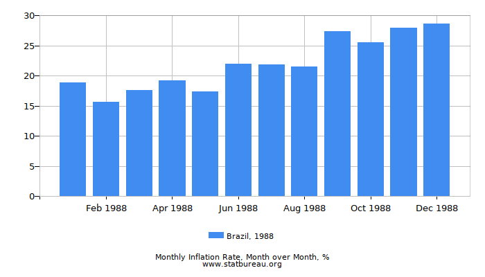 1988 Brazil Inflation Rate: Month to Month