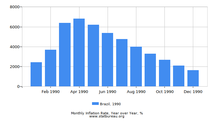 1990 Brazil Inflation Rate: Year over Year
