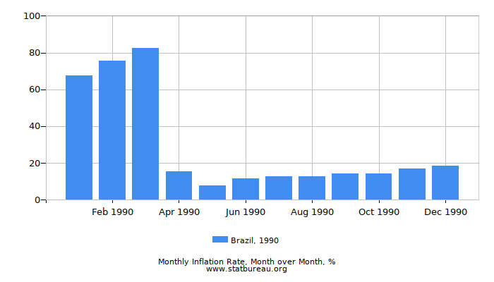 1990 Brazil Inflation Rate: Month to Month