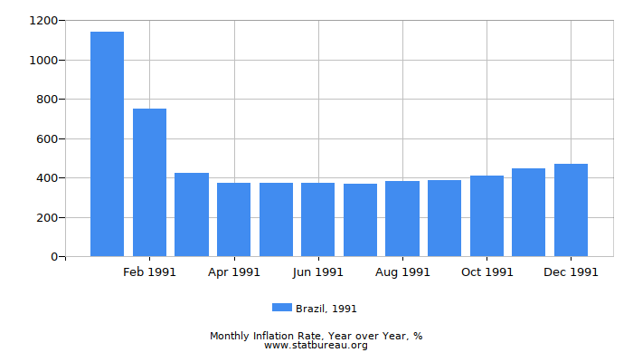 1991 Brazil Inflation Rate: Year over Year