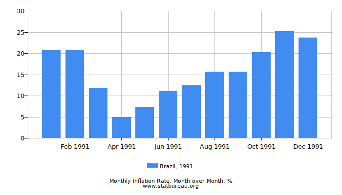 1991 Brazil Inflation Rate: Month to Month