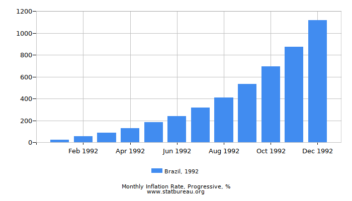 1992 Brazil Progressive Inflation Rate
