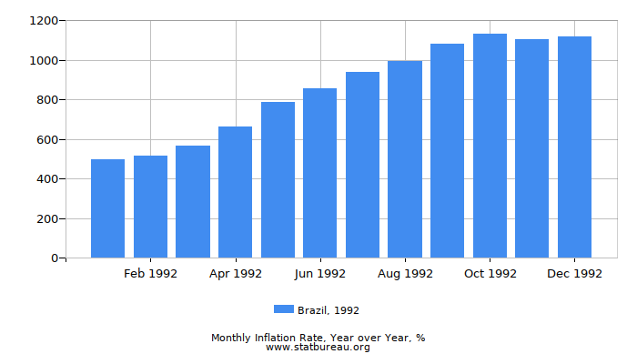 1992 Brazil Inflation Rate: Year over Year