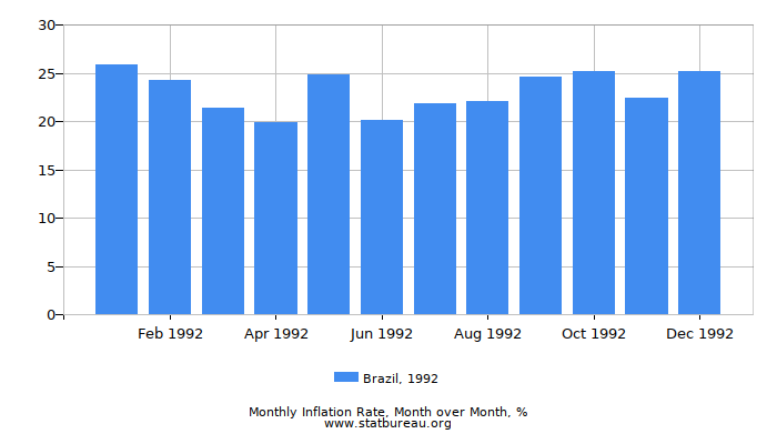 1992 Brazil Inflation Rate: Month to Month